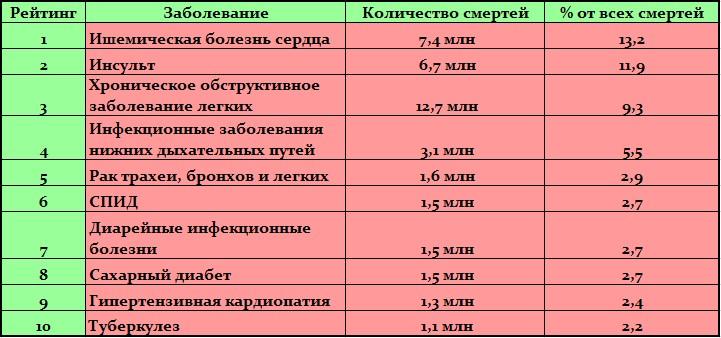 10-opasnyh-boleznej_b6d767d2f8ed5d21a44b0e5886680cb9